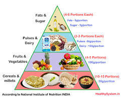 Healthy Diet Chart For Indian Womens Healthy Diet Chart For Vegetarian Women