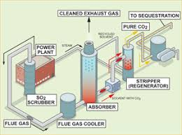 conversion and co2 capture clean air task force (catf) gas power plant layout+pdf post combustion capture diagram