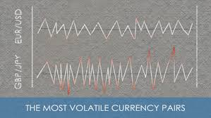 Eur Usd Volatility Chart The Most And Least Volatile Forex Currency Pairs In 2019