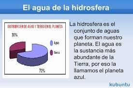Resultado de imagen de LA HIDROSFERA