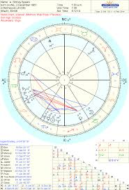 Sidereal Birth Chart Reading Free 60 Punctilious Astrology Chart Dienst