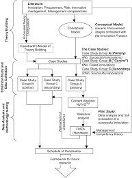 Research Design Diagram Research Design Overview Refinement Download Scientific