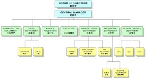 Organization Chart Hong Kong Resistors Manufactory