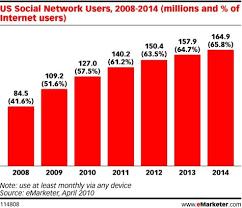 Social Media Usage Chart Social Media Lessons Tes Teach