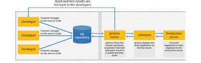 Generic Flow Diagram Of Continuous Integration With Jenkins
