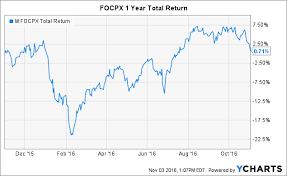 Fidelity Otc Portfolio Mutual Fund Is Not What It Sounds