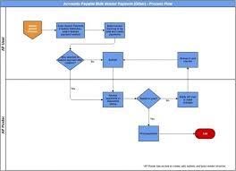 Sap Accounts Payable Process Flow Chart Www