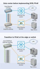 storage and local networks in the data center cabling install Data Closet Diagram these illustrations provided by the fibre channel industry association depict data center network environments before and after the implementation of data Home Wiring Closet