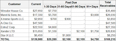 Account Receivable Aging Report Accounts Receivable Aging Method Definition Allowance For