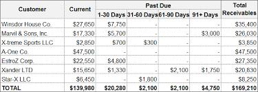 Aged Accounts Receivable Accounts Receivable Aging Method Definition Allowance For