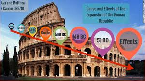 Roman expansion cause and effect- Ava & Mathew by Ava Hicks