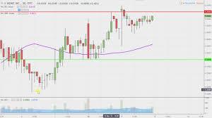 Hemp Inc Hemp Stock Chart Technical Analysis For 12 11 18