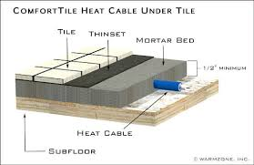 tile floor heaters ilration of installed in mortar for heated tile floor bathroom floor heating systems