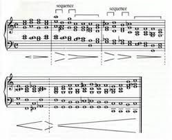 Bach Chord Progression Chart Practising The Piano Rediscovering Bachs Prelude In C