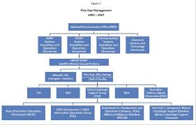Space And Missile Systems Center Org Chart Inscom Organization Chart Blog
