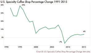 Specialty Coffee Shops Market Size In The U S Coffee