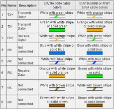 cat5 ethernet cable wiring diagram cat 5 wiring diagram wall jack Ethernet Pinout Diagram wiring diagram for network cat5 on wiring images free download cat5 ethernet cable wiring diagram wiring ethernet cable pinout diagram