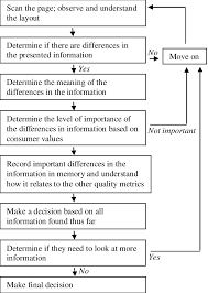 Generalized Decision Making Flowchart The Decision Making
