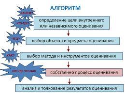 ФИРО Контрольно оценочные средства для проверки освоения компетентно  3 4