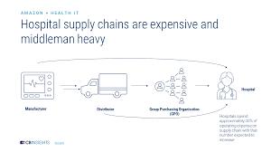Amazon Healthcare Strategy L Cb Insights