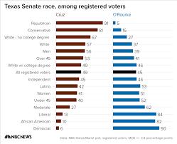 Poll Democrat Orourke Trails Ted Cruz By Just 4 Percentage