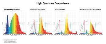 Marijuana Light Spectrum Chart 2019