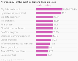 What Are Some Job Skills Keeping Up Automation Will Bring With It New Job Roles