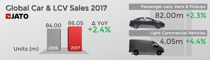 Global Car Sales Up By 2 4 In 2017 Due To Soaring Demand In