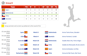 Football 2014 Fifa World Cup Standings Group