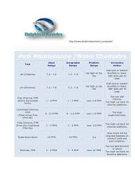 Water Ppm Chart Pool Chemistry Graph For Your Swimming Pool