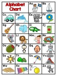 Alphabet Chart English And Spanish Cognates