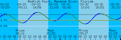 Redfish Point Manatee River Florida Tides And Weather For