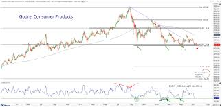 Weakness Chart Xy A Consumer Stock Ready To Break All Star Charts