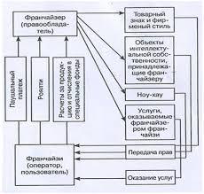 Дипломная работа Франчайзинг в России ru Рисунок 1 5