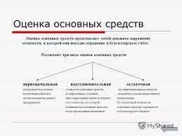 Презентация на тему Основные средства Основные средства это  3 Оценка основных средств