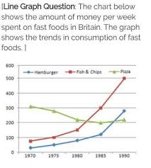 Ielts Line Graph Fast Food Consumption