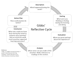 on learning outcomes for differential calculus and other math gibbs reflective cycle