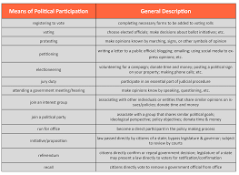 Derived Citizenship Chart Political Participation The People Take Action United