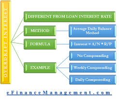 Loan Interest Calculator Classy Overdraft Interest Calculation Methods Daily Balance Compounding Etc