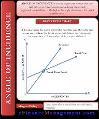 Angle Of Incidence In Break Even Chart Angle Of Incidence Meaning Importance And More