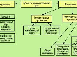 К административным территорииальным объектам относятся Удобное  Курсовая работа административное правонарушение понятие признаки состав