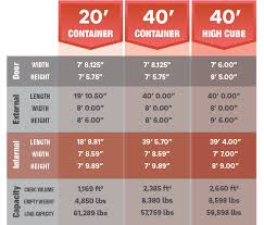 Shipping Container Dimensions Chart Shipping Container