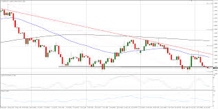 Eur Usd Technical Analysis Bearish Wedge Continuing To Firm
