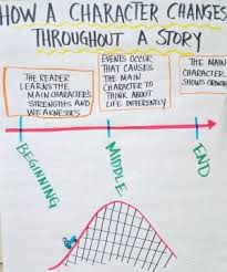 Character Change Anchor Chart 14 Character Changes Encourage Your Students To Think