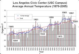 Nasa Golden State Heating Up New Nasa University Study Finds