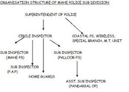 Police Mahe India