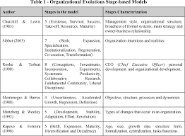 Pattern Of Organization Custom ERP Systems Implementation In Complex Organizations