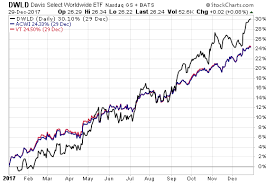 Less Is More For This Active Global Etf Etf Com