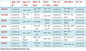 Diet Chart During Pregnancy Month By Month In Hindi Pdf 10 Month Baby Food Chart In Hindi Www Bedowntowndaytona Com