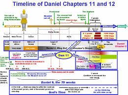 Book Of Revelation Chart Image Result For Book Of Revelation Timeline Chart